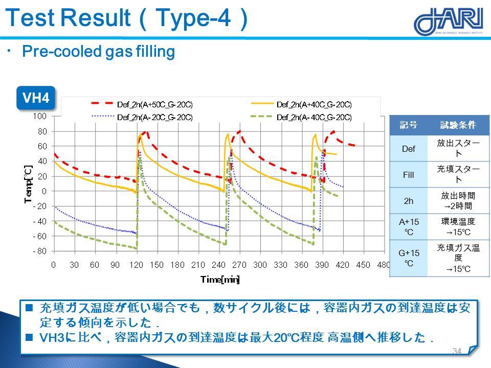 ・ Pre-cooled gas filling 充填ガス温度が低い場合でも,数サイクル後には,容器内ガスの到達温度は安 定する傾向を示した. VH3 に比べ,容器内ガスの到達温度は最大 20 ℃程度 高温側へ推移した. 充填ガス温度が低い場合でも,数サイクル後には,容器内ガスの到達温度は安 定する傾向を示した. VH3 に比べ,容器内ガスの到達温度は最大 20 ℃程度 高温側へ推移した. 記号試験条件 Def 放出スター ト Fill 充填スター ト 2h 放出時間 →2 時間 A+15 ℃ 環境温度 →15 ℃ G+15 ℃ 充填ガス温 度 →15 ℃ VH4 34 Test Result ( Type-4 )