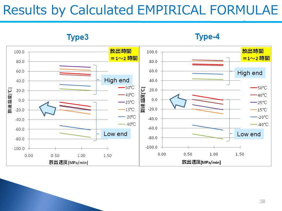 Results by Calculated EMPIRICAL FORMULAE Type3 Type-4 38 High end Low end High end Low end