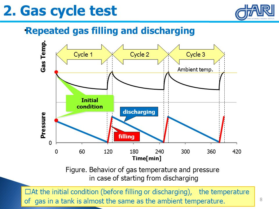 2. Gas cycle test Repeated gas filling and discharging 8 Figure.