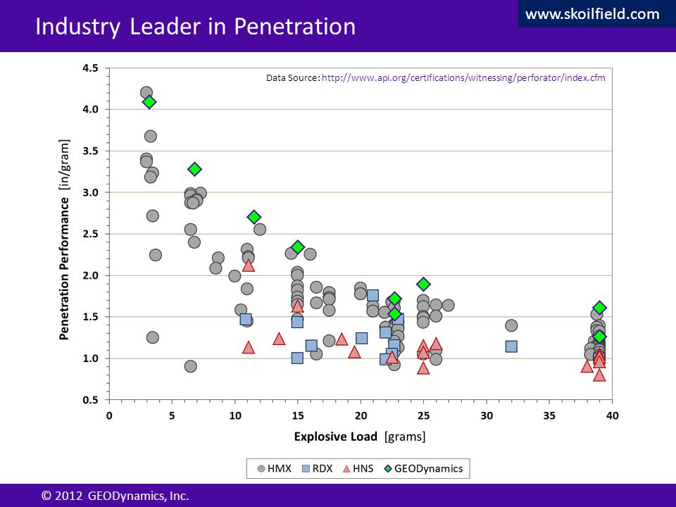 Confidential © 2012 GEODynamics, Inc. Confidential Industry Leader in Penetration Data Source: http://www.api.org/certifications/witnessing/perforator