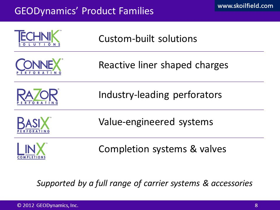 Confidential © 2012 GEODynamics, Inc. Confidential GEODynamics' Product Families Custom-built solutions Reactive liner shaped charges Industry-leading