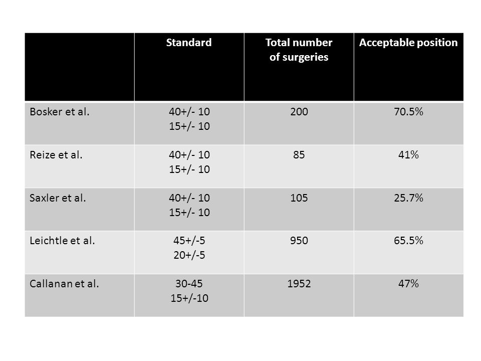 StandardTotal number of surgeries Acceptable position Bosker et al.40+/- 10 15+/- 10 20070.5% Reize et al.40+/- 10 15+/- 10 8541% Saxler et al.40+/- 10 15+/- 10 10525.7% Leichtle et al.45+/-5 20+/-5 95065.5% Callanan et al.30-45 15+/-10 195247%