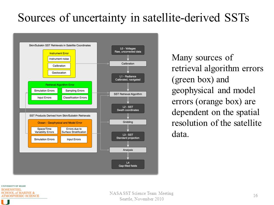 NASA SST Science Team Meeting Seattle, November 2010 Sources of uncertainty in satellite-derived SSTs 16 Many sources of retrieval algorithm errors (green box) and geophysical and model errors (orange box) are dependent on the spatial resolution of the satellite data.