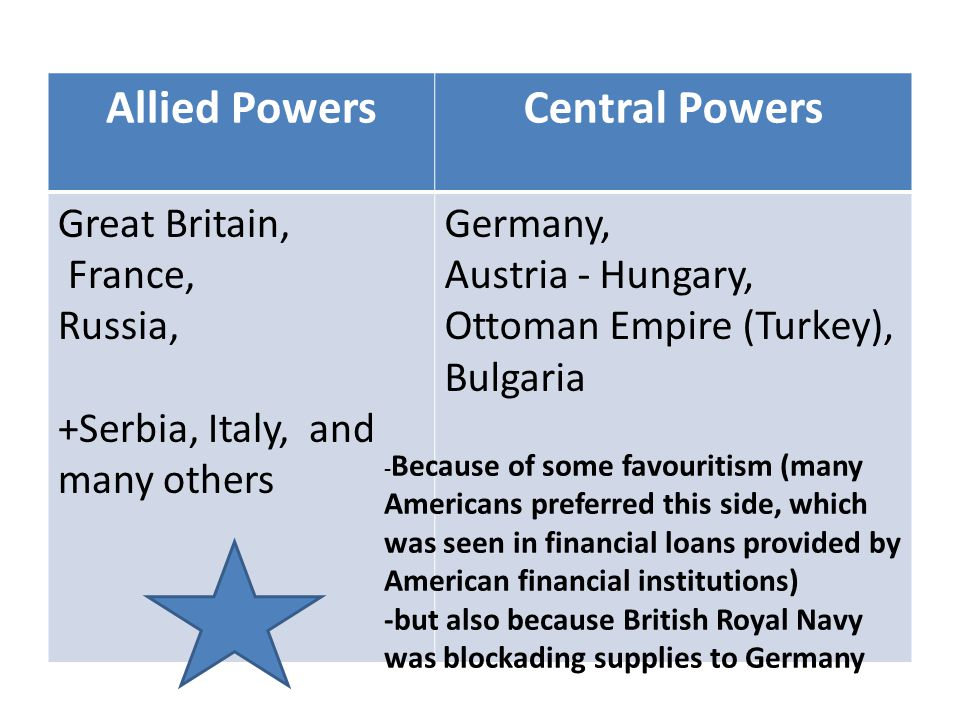 Allied PowersCentral Powers Great Britain, France, Russia, +Serbia, Italy, and many others Germany, Austria - Hungary, Ottoman Empire (Turkey), Bulgaria - Because of some favouritism (many Americans preferred this side, which was seen in financial loans provided by American financial institutions) -but also because British Royal Navy was blockading supplies to Germany