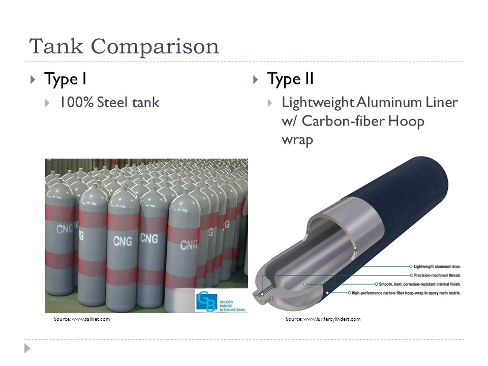 Tank Comparison  Type I  100% Steel tank  Type II  Lightweight Aluminum Liner w/ Carbon-fiber Hoop wrap Source: www.sailnet.comSource: www.luxfercylinders.com