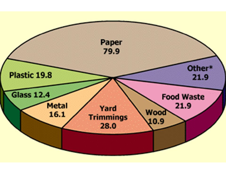 Environmental effects of recycling MaterialEnergy SavingsAir Pollution Savings Aluminium95% Cardboard24%— Glass5-30%20% Paper40%73% Plastics70%— Steel60%—