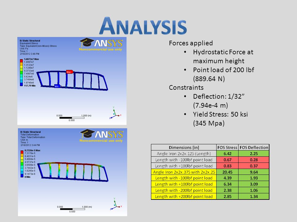 Forces applied Hydrostatic Force at maximum height Point load of 200 lbf (889.64 N) Constraints Deflection: 1/32 (7.94e-4 m) Yield Stress: 50 ksi (345 Mpa)