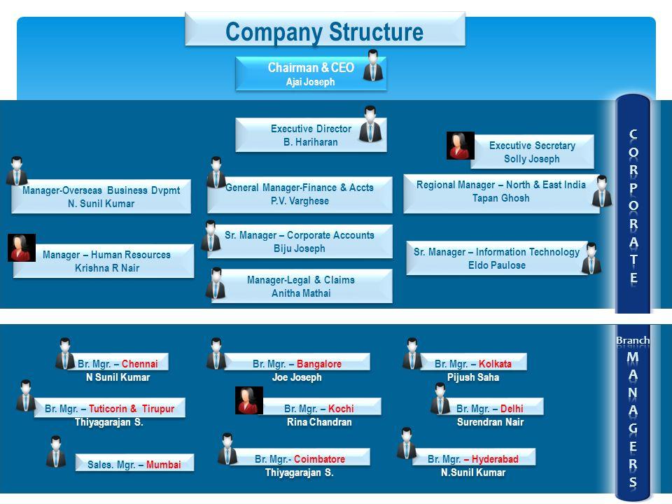 Manager-Overseas Business Dvpmt N.Sunil Kumar Manager-Overseas Business Dvpmt N.