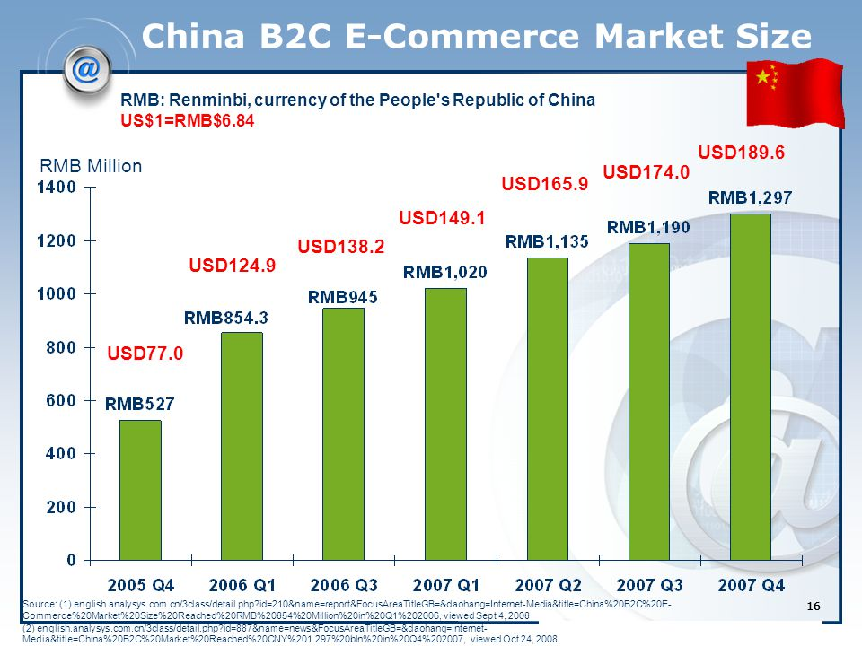 16 China B2C E-Commerce Market Size RMB Million Source: (1) english.analysys.com.cn/3class/detail.php?id=210&name=report&FocusAreaTitleGB=&daohang=Internet-Media&title=China%20B2C%20E- Commerce%20Market%20Size%20Reached%20RMB%20854%20Million%20in%20Q1%202006, viewed Sept 4, 2008 (2) english.analysys.com.cn/3class/detail.php?id=887&name=news&FocusAreaTitleGB=&daohang=Internet- Media&title=China%20B2C%20Market%20Reached%20CNY%201.297%20bln%20in%20Q4%202007, viewed Oct 24, 2008 RMB: Renminbi, currency of the People s Republic of China US$1=RMB$6.84 USD77.0 USD124.9 USD138.2 USD149.1 USD165.9 USD174.0 USD189.6 16