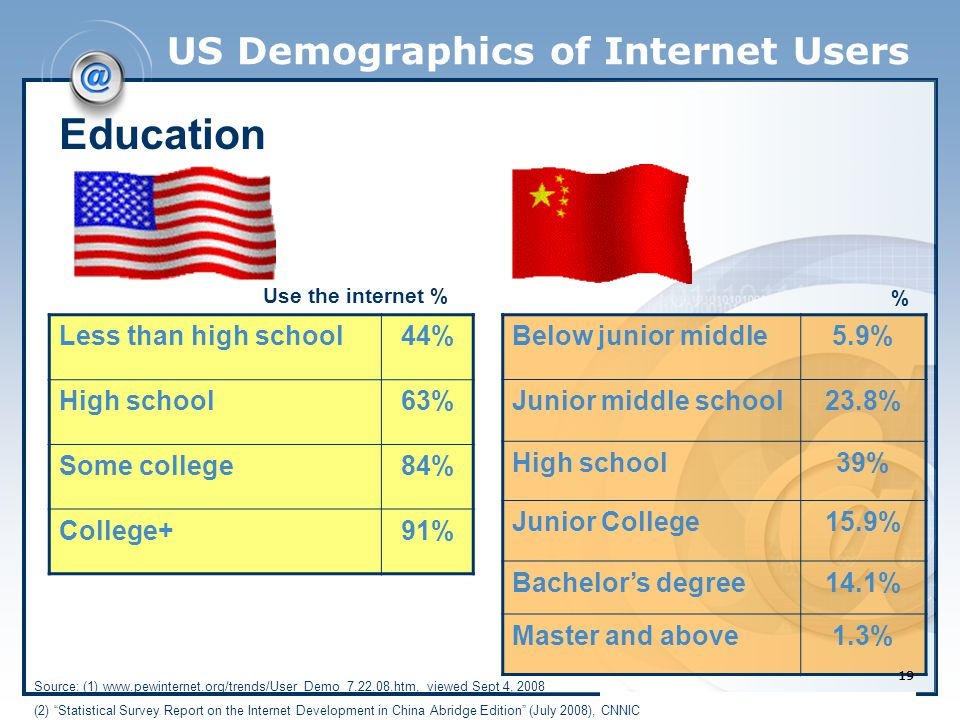 19 US Demographics of Internet Users Less than high school44% High school63% Some college84% College+91% Use the internet % Education Below junior middle5.9% Junior middle school23.8% High school39% Junior College15.9% Bachelor's degree14.1% Master and above1.3% % Source: (1) www.pewinternet.org/trends/User_Demo_7.22.08.htm, viewed Sept 4, 2008 (2) Statistical Survey Report on the Internet Development in China Abridge Edition (July 2008), CNNIC 19