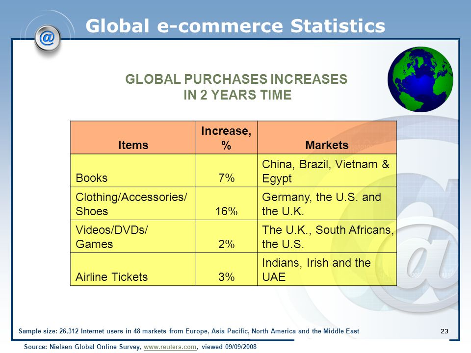 23 Global e-commerce Statistics Source: Nielsen Global Online Survey, www.reuters.com, viewed 09/09/2008www.reuters.com GLOBAL PURCHASES INCREASES IN 2 YEARS TIME Items Increase, %Markets Books7% China, Brazil, Vietnam & Egypt Clothing/Accessories/ Shoes16% Germany, the U.S.