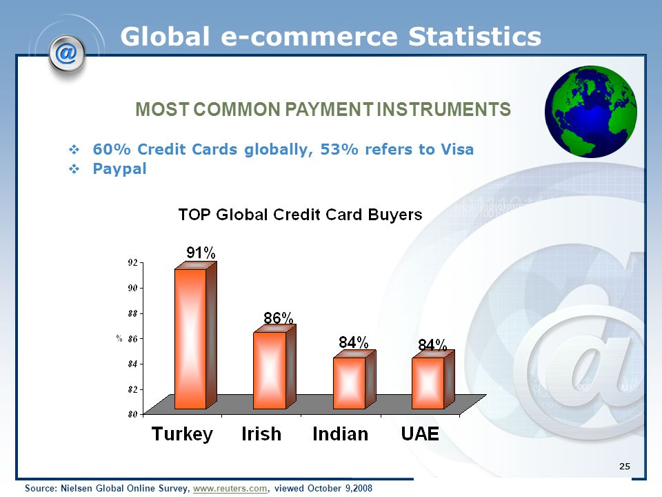 25 Global e-commerce Statistics Source: Nielsen Global Online Survey, www.reuters.com, viewed October 9,2008www.reuters.com  60% Credit Cards globally, 53% refers to Visa  Paypal MOST COMMON PAYMENT INSTRUMENTS 25