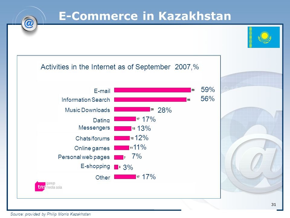 31 E-Commerce in Kazakhstan Activities in the Internet as of September 2007,% 59% 56% 28% 17% 13% 12% 11% 7% 3% 17% Information Search Music Downloads Dating Messengers Chats/forums Online games E-mail Personal web pages E-shopping Other Source: provided by Philip Morris Kazakhstan 31