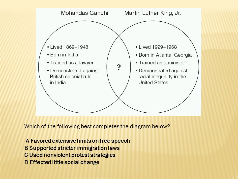 Which of the following best completes the diagram below? A Favored extensive limits on free speech B Supported stricter immigration laws C Used nonvio