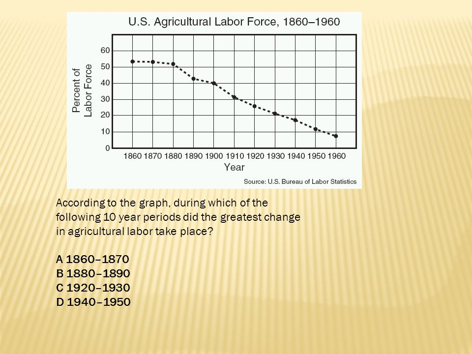 According to the graph, during which of the following 10 year periods did the greatest change in agricultural labor take place? A 1860–1870 B 1880–189
