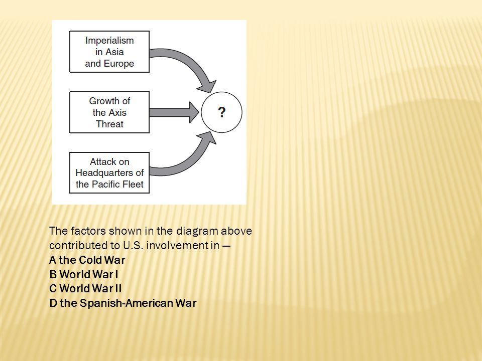 The factors shown in the diagram above contributed to U.S. involvement in — A the Cold War B World War I C World War II D the Spanish-American War