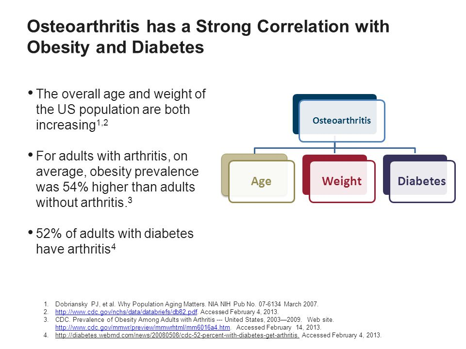 Osteoarthritis has a Strong Correlation with Obesity and Diabetes The overall age and weight of the US population are both increasing 1,2 For adults with arthritis, on average, obesity prevalence was 54% higher than adults without arthritis.