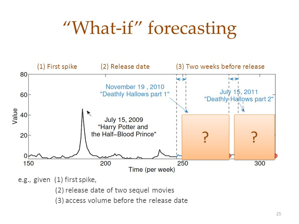 What-if forecasting 25 e.g., given (1) first spike, (2) release date of two sequel movies (3) access volume before the release date .