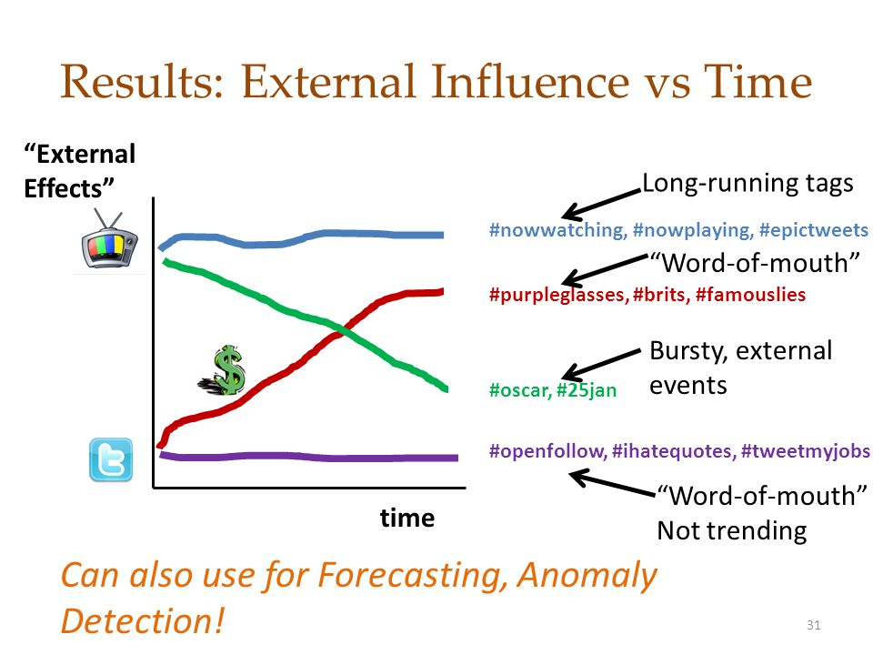 Results: External Influence vs Time time External Effects #nowwatching, #nowplaying, #epictweets #purpleglasses, #brits, #famouslies #oscar, #25jan #openfollow, #ihatequotes, #tweetmyjobs Can also use for Forecasting, Anomaly Detection.