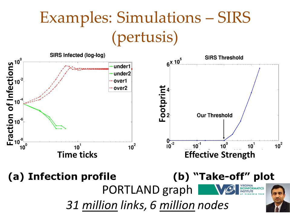 Examples: Simulations – SIRS (pertusis) Fraction of Infections Footprint Effective StrengthTime ticks (a) Infection profile (b) Take-off plot PORTLAND graph 31 million links, 6 million nodes 47