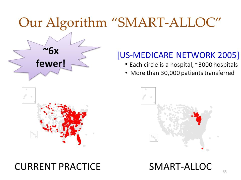 Our Algorithm SMART-ALLOC CURRENT PRACTICESMART-ALLOC [US-MEDICARE NETWORK 2005] 63 Each circle is a hospital, ~3000 hospitals More than 30,000 patients transferred ~6x fewer!