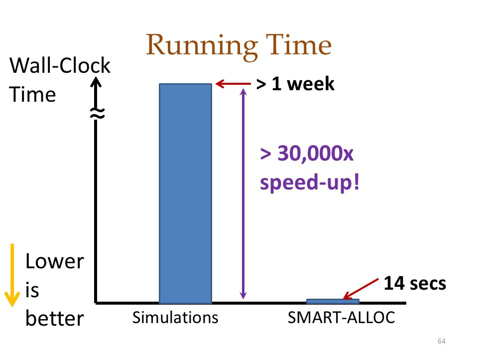 Running Time 64 ≈ SimulationsSMART-ALLOC > 1 week 14 secs > 30,000x speed-up.
