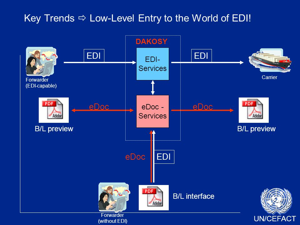 UN/CEFACT Key Trends  Low-Level Entry to the World of EDI! EDI- Services Carrier EDI eDoc - Services eDoc B/L preview DAKOSY Forwarder (EDI-capable)