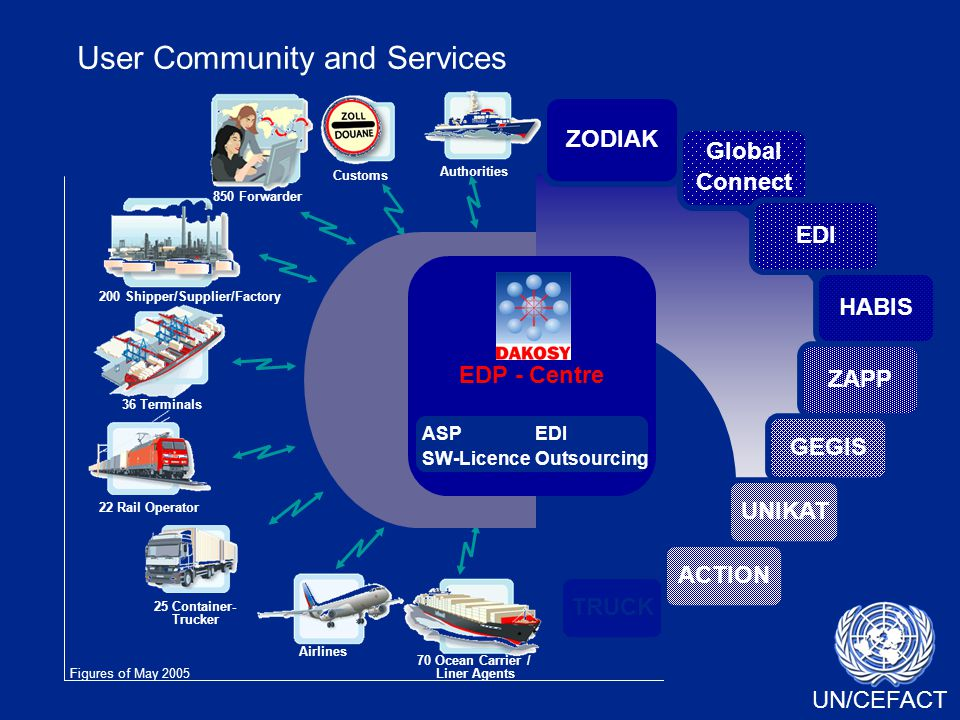 UN/CEFACT User Community and Services ZODIAK Global Connect EDI HABIS ZAPP GEGIS UNIKAT ACTION TRUCK 850 Forwarder 200 Shipper/Supplier/Factory Customs Authorities 36 Terminals 22 Rail Operator 25 Container- Trucker Airlines 70 Ocean Carrier / Liner Agents EDP - Centre ASP SW-Licence EDI Outsourcing Figures of May 2005