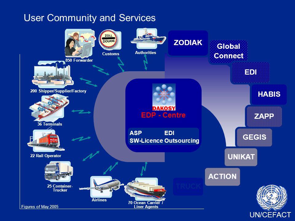 UN/CEFACT User Community and Services ZODIAK Global Connect EDI HABIS ZAPP GEGIS UNIKAT ACTION TRUCK 850 Forwarder 200 Shipper/Supplier/Factory Custom