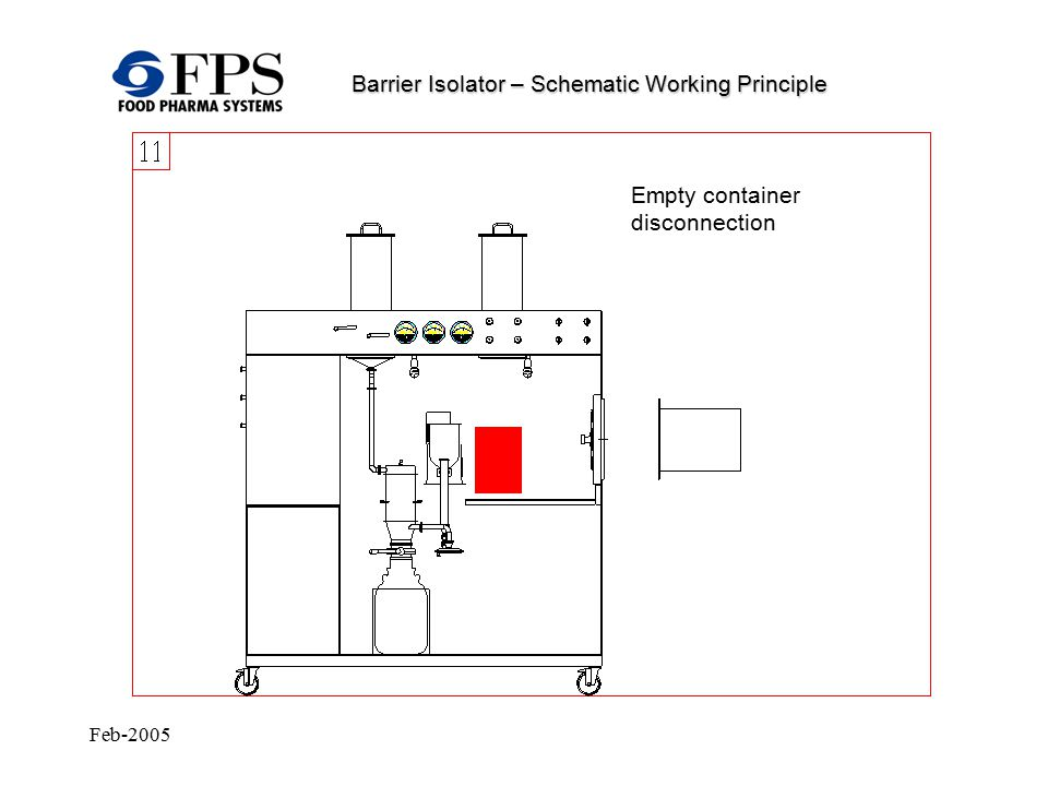 Feb-2005 Barrier Isolator – Schematic Working Principle Empty container disconnection