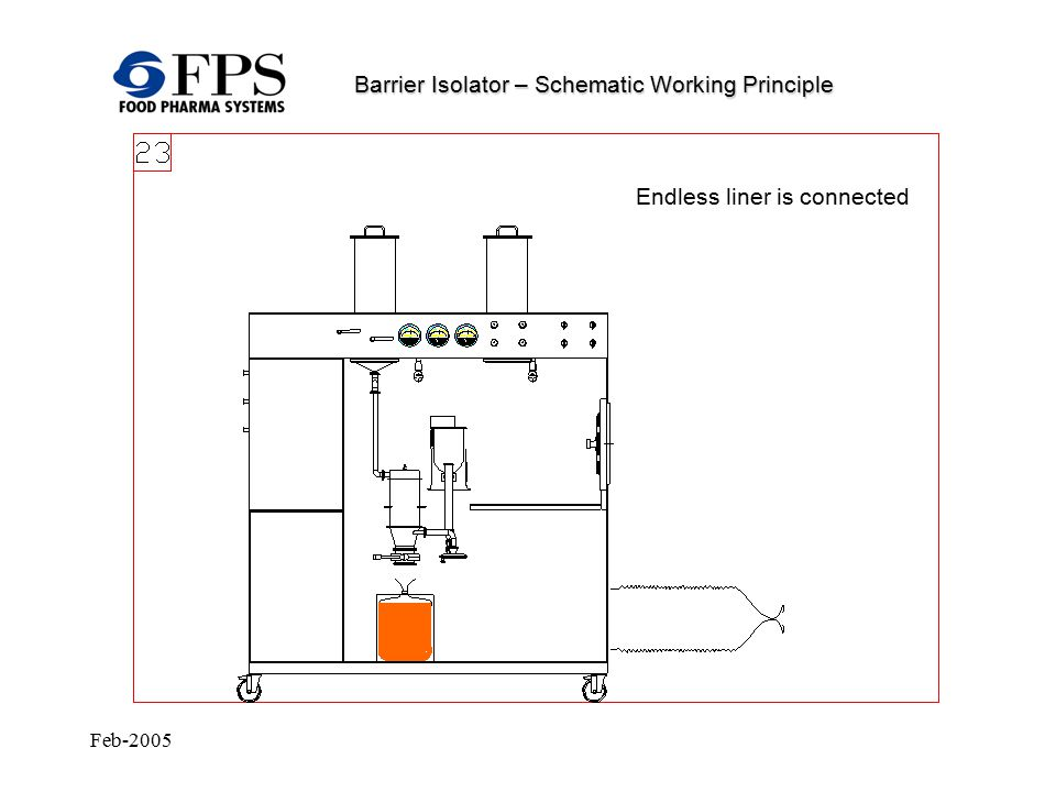 Feb-2005 Barrier Isolator – Schematic Working Principle Endless liner is connected