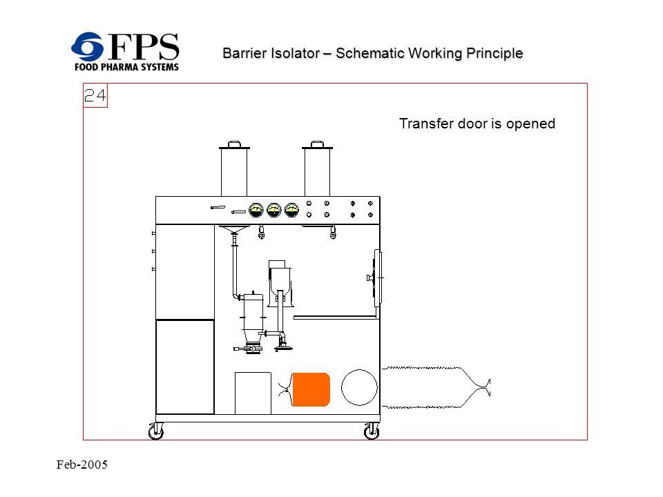 Feb-2005 Barrier Isolator – Schematic Working Principle Transfer door is opened