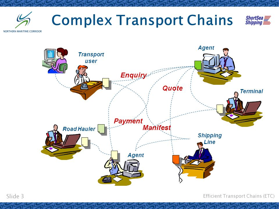 Efficient Transport Chains (ETC) Slide 3 Complex Transport Chains Enquiry Transport user Agent Shipping Line Agent Road Hauler Quote Manifest Payment