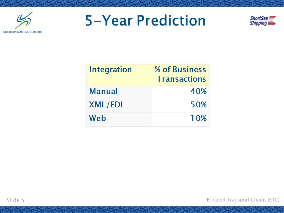 Efficient Transport Chains (ETC) Slide 5 5-Year Prediction Integration% of Business Transactions Manual40% XML/EDI50% Web10%