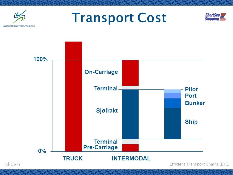 Efficient Transport Chains (ETC) Slide 6 Transport Cost TRUCK 0% 100% Pre-Carriage On-Carriage Terminal Sjøfrakt INTERMODAL Ship Bunker Port Pilot