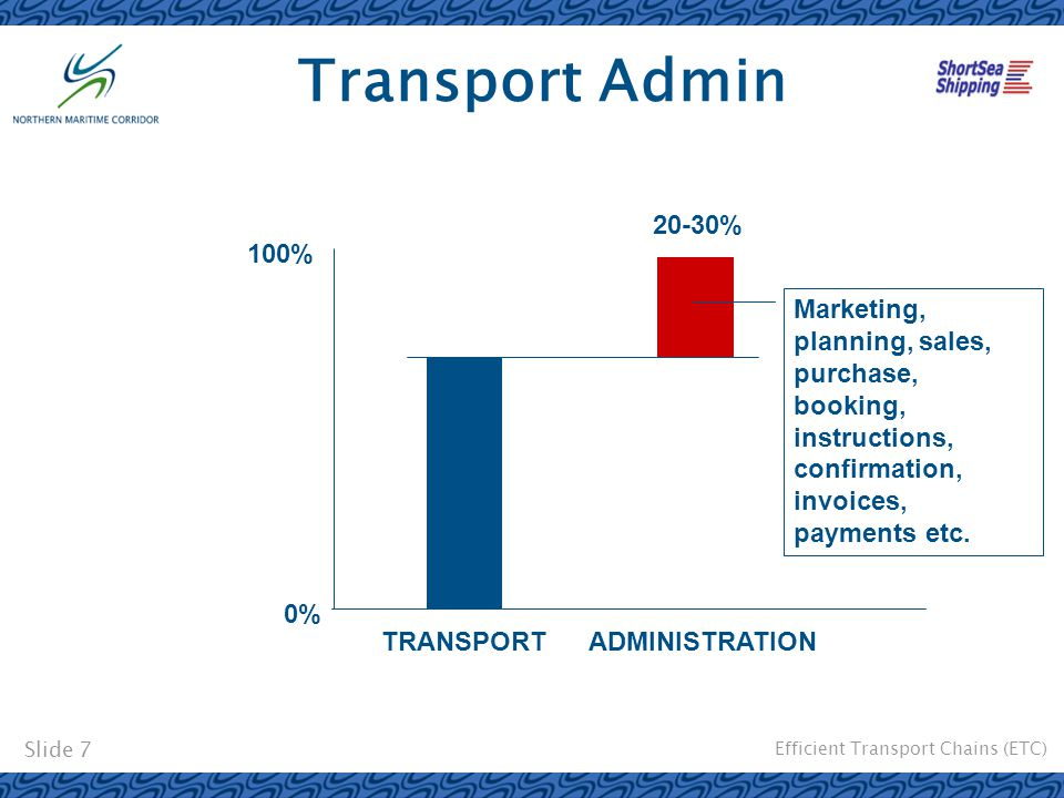 Efficient Transport Chains (ETC) Slide 7 Transport Admin TRANSPORT 0% 100% ADMINISTRATION 20-30% Marketing, planning, sales, purchase, booking, instru