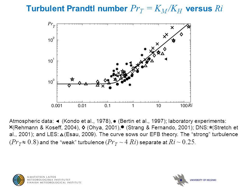 Turbulent Prandtl number Pr T = K М /K H versus Ri Atmospheric data: (Kondo et al., 1978), (Bertin et al., 1997); laboratory experiments: (Rehmann & Koseff, 2004), (Ohya, 2001), (Strang & Fernando, 2001); DNS: (Stretch et al., 2001); and LES: (Esau, 2009).