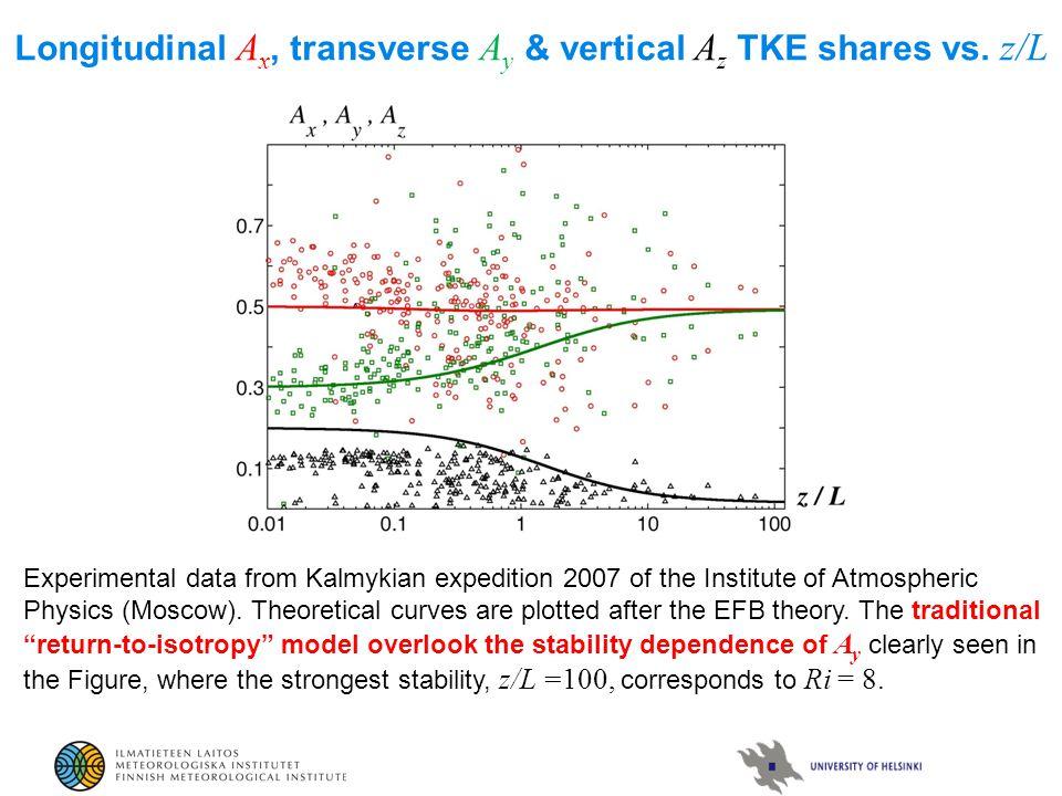Longitudinal A x, transverse A y & vertical A z TKE shares vs.