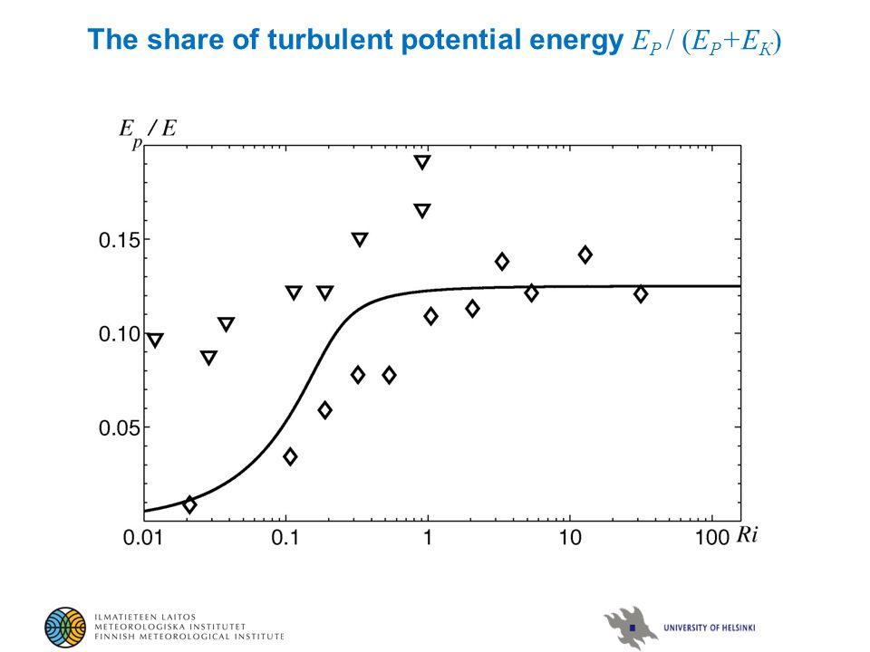 Порог Ri = 0.25 The share of turbulent potential energy Е Р / (Е Р +Е К ) Насыщение Е Р / (Е Р + Е К ) ~ 0.2-0.4