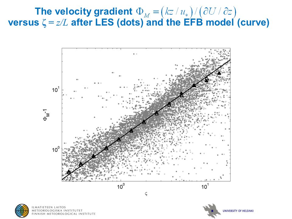 The velocity gradient versus ζ = z/L after LES (dots) and the EFB model (curve)