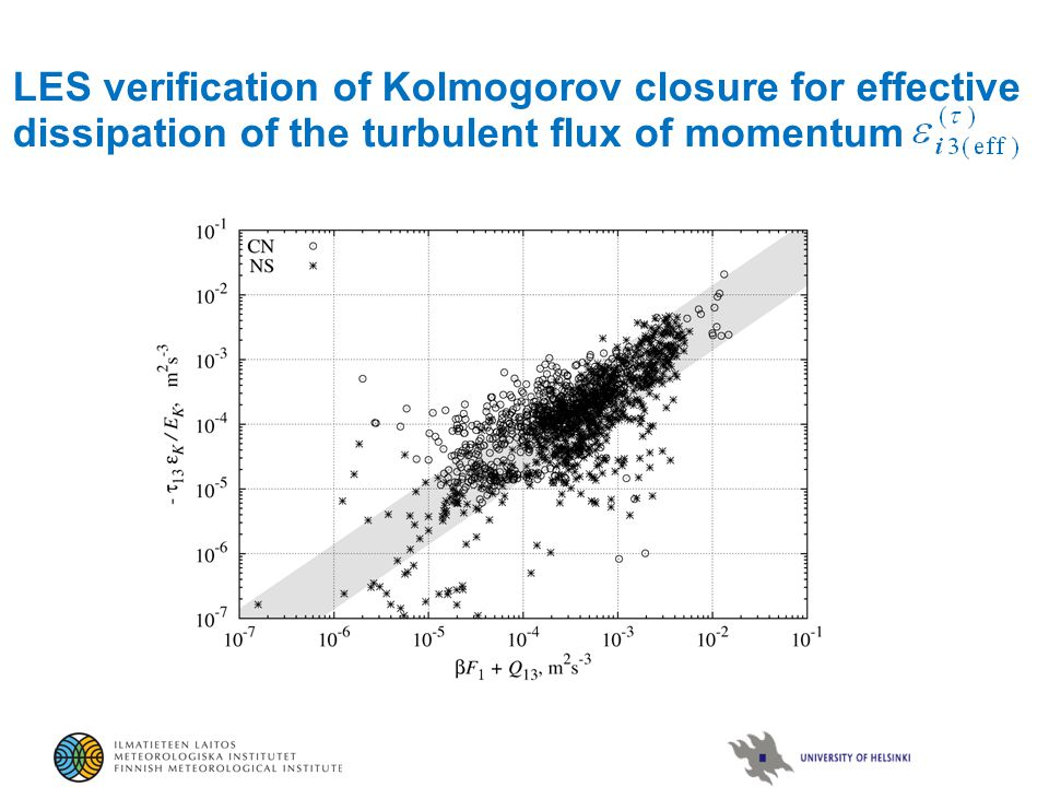 LES verification of Kolmogorov closure for effective dissipation of the turbulent flux of momentum