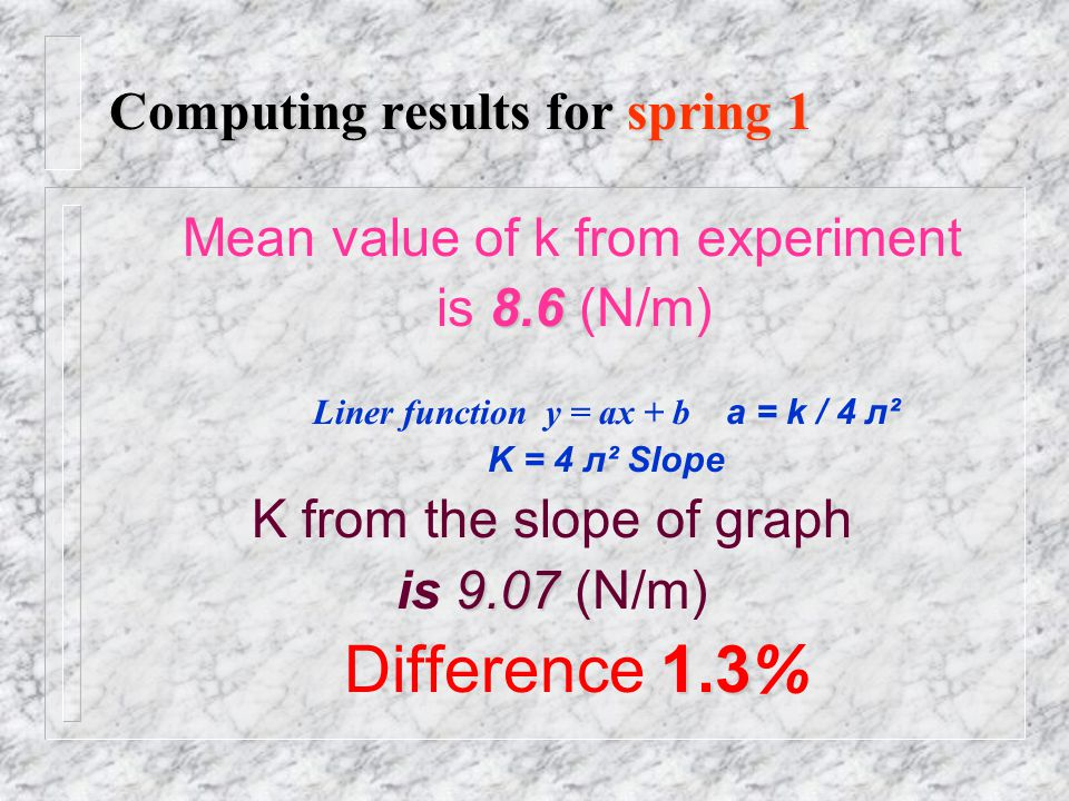 Graphic of Spring 1