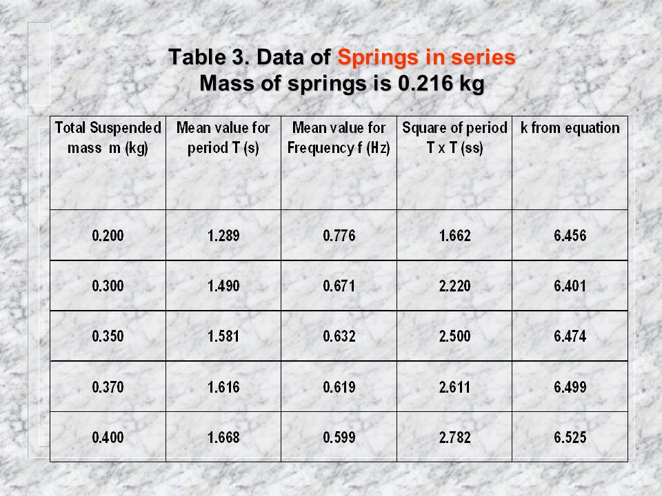 Table 2. Data for Spring 2 Mass of spring is 0.035 kg