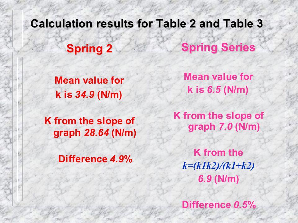 Table 3. Data of Springs in series Mass of springs is 0.216 kg