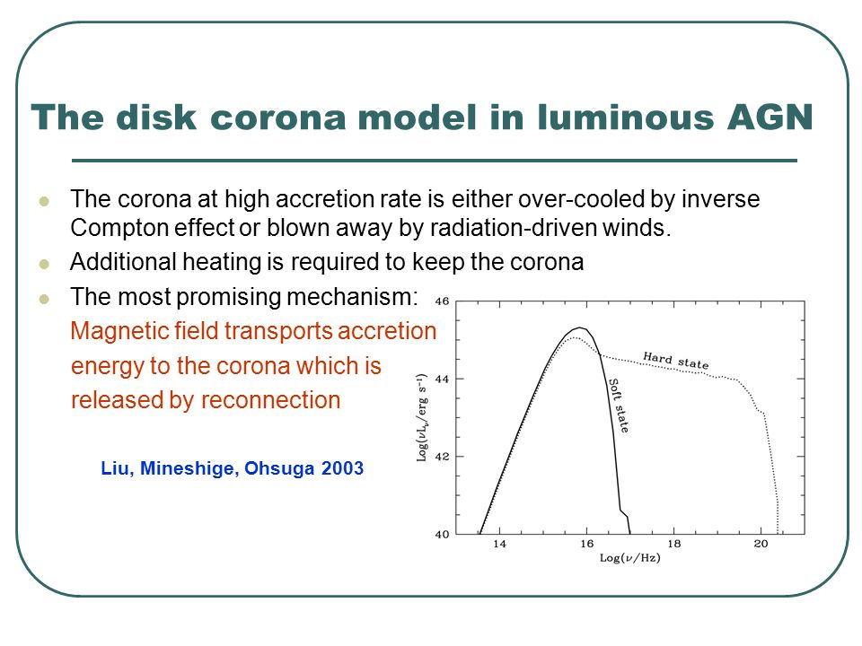 The disk corona model in luminous AGN The corona at high accretion rate is either over-cooled by inverse Compton effect or blown away by radiation-driven winds.