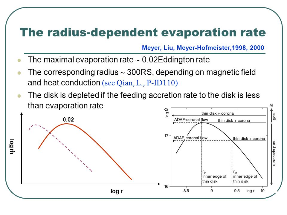 The radius-dependent evaporation rate The maximal evaporation rate  0.02Eddington rate The corresponding radius  300RS, depending on magnetic field and heat conduction (see Qian, L., P-ID110) The disk is depleted if the feeding accretion rate to the disk is less than evaporation rate log m log r.