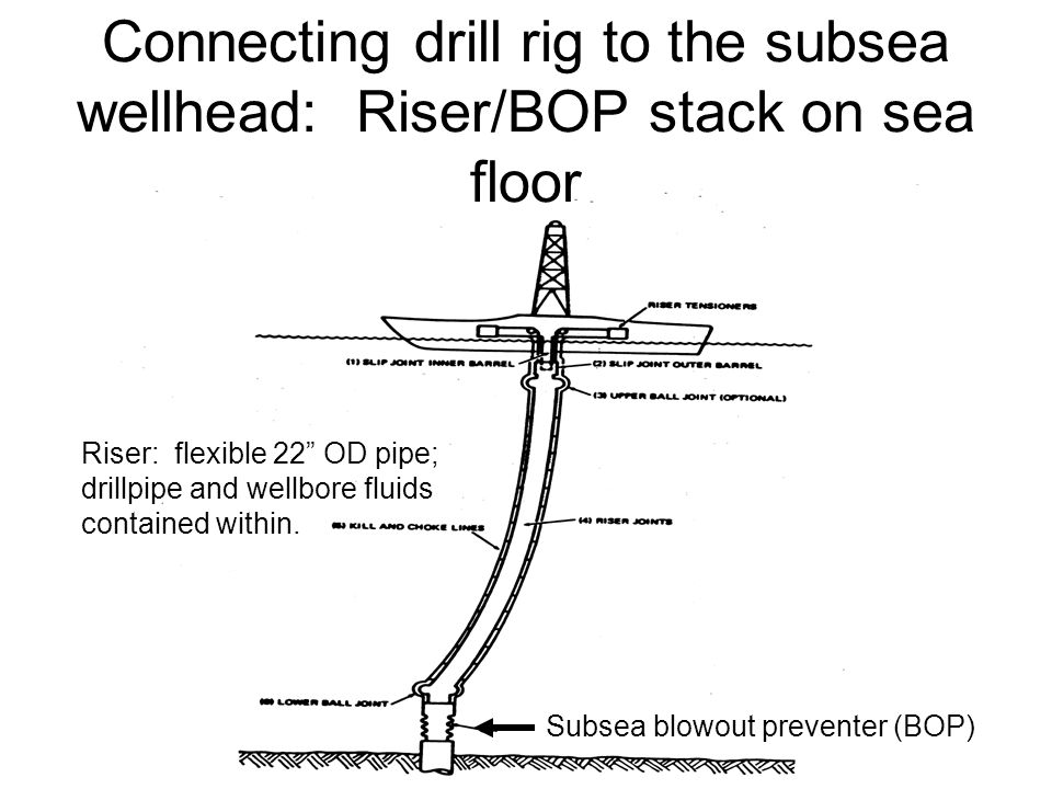 Connecting drill rig to the subsea wellhead: Riser/BOP stack on sea floor Subsea blowout preventer (BOP) Riser: flexible 22 OD pipe; drillpipe and wellbore fluids contained within.