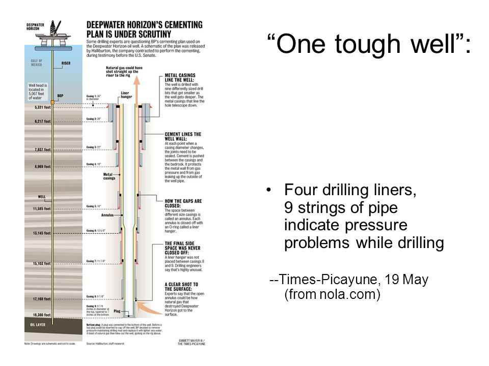 One tough well : Four drilling liners, 9 strings of pipe indicate pressure problems while drilling --Times-Picayune, 19 May (from nola.com)