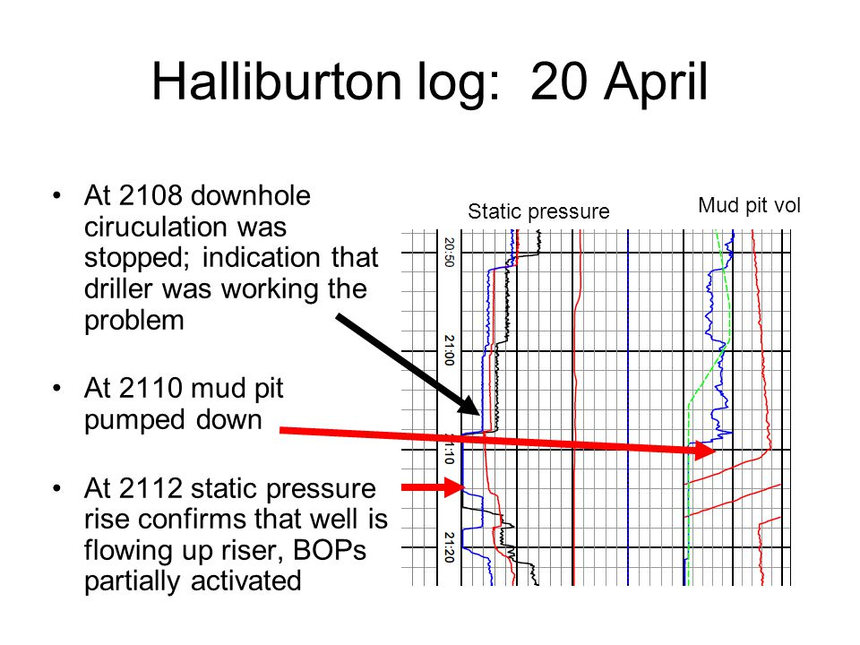 Halliburton log: 20 April At 2108 downhole ciruculation was stopped; indication that driller was working the problem At 2110 mud pit pumped down At 2112 static pressure rise confirms that well is flowing up riser, BOPs partially activated Mud pit vol Static pressure