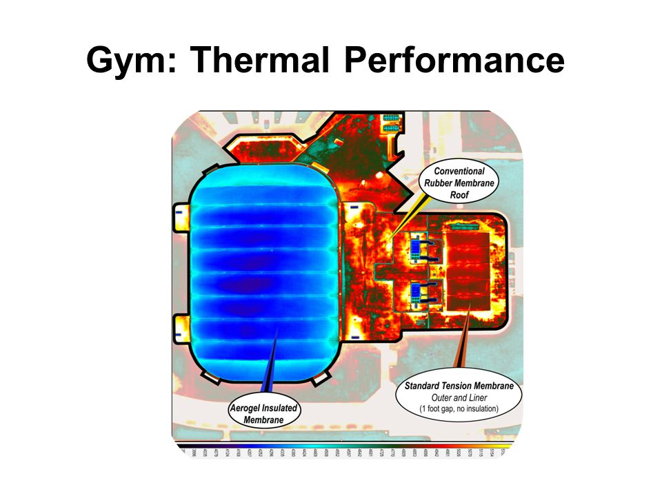 Gym: Thermal Performance